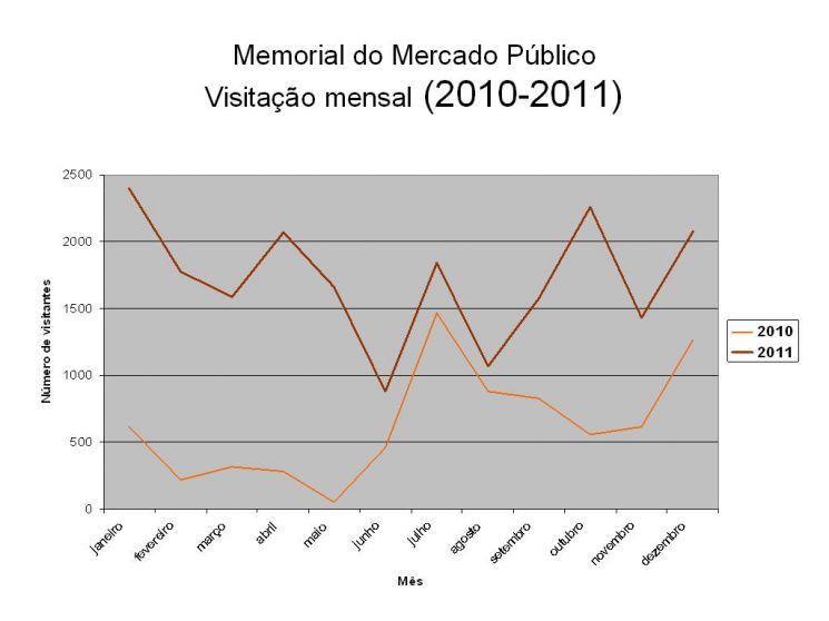 Gráfico de Visitação Anual